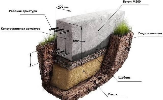 Фундамент для дома из газоблоков своими руками
