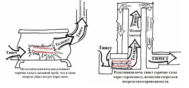 Печь–ракета своими руками: чертежи, размеры