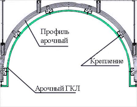 Конструкции из гипсокартона (ГКЛ) своими руками