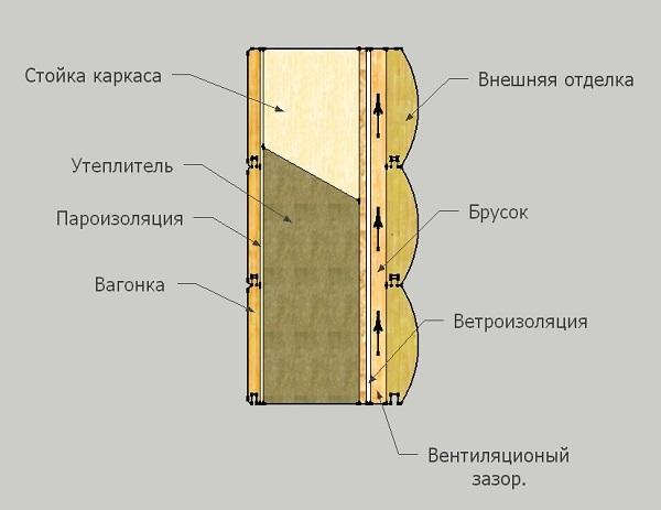 Пароизоляция стен внутри и снаружи: для чего нужна, как сделать?