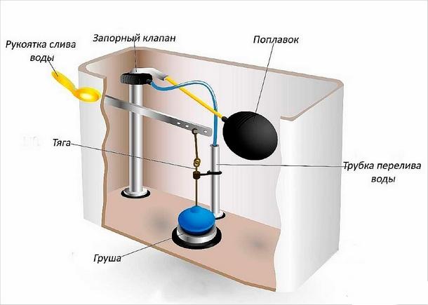 Устройство сливного бачка унитаза: замена механизма внутренностей