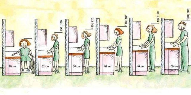 Стандартная высота столешницы на кухне от пола