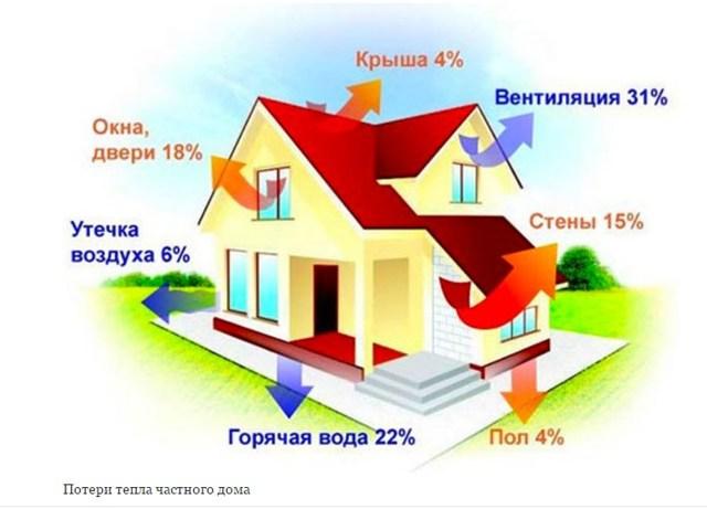 Как правильно рассчитать теплый пол для помещения