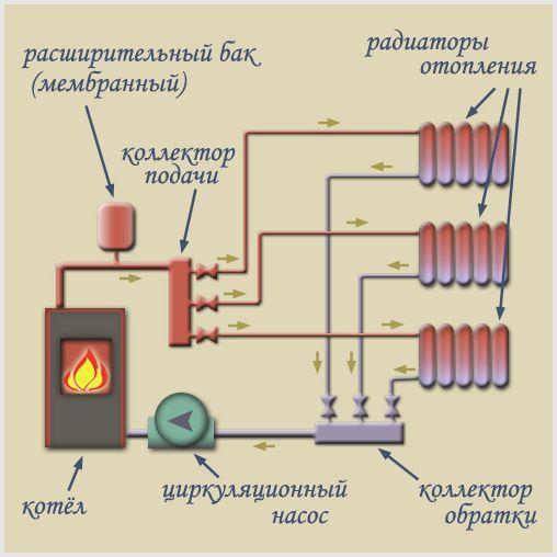 Коллектор отопления своими руками для полипропиленовых труб