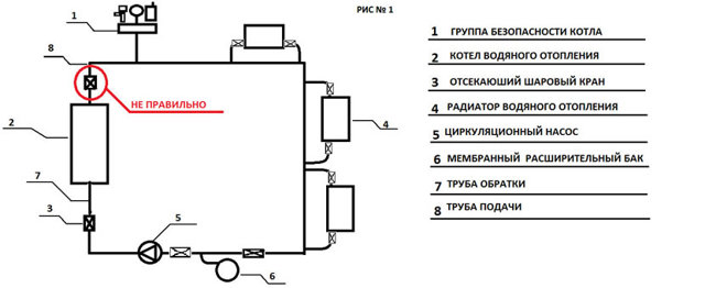 Группа безопасности котла: установка в закрытую систему отопления частного дома своими руками