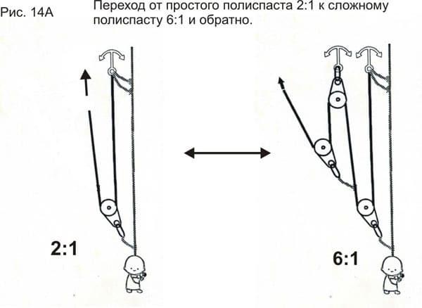 Полиспаст: назначение и устройство, сделать своими руками механизм для подъема грузов