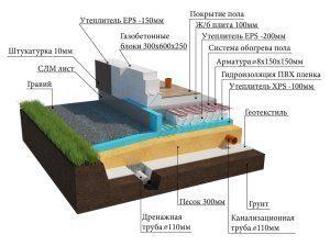 Правила утепление фундамента снаружи: стандартные и современные методы