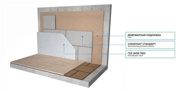 Звукоизоляция стен в квартире под обои: современные материалы
