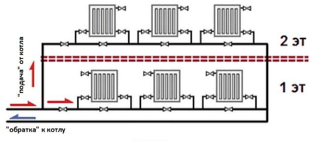 Двухтрубная и однотрубная система отопления частного дома своими руками