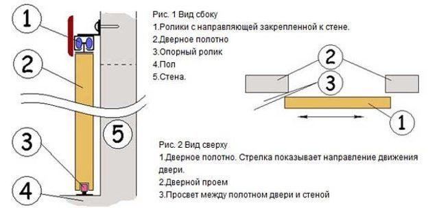 Двери–купе своими руками: как сделать, установить, пошаговая инструкция