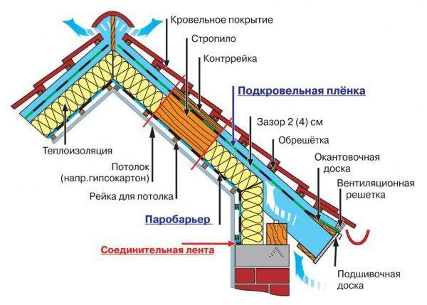 Пароизоляция для крыши: как выбрать, монтаж