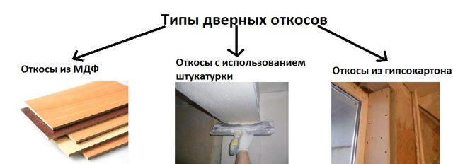 Отделка (облагораживание) дверного проема после установки железной двери