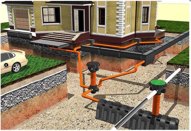 Ливневая канализация в частном доме: устройство, как сделать своими руками