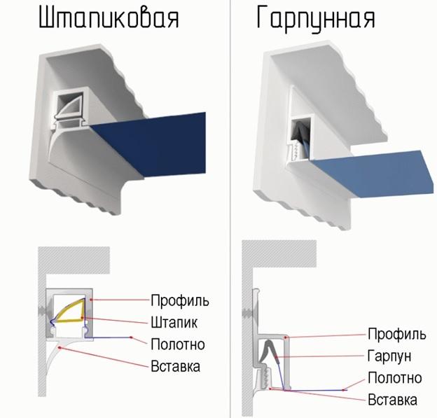 Как снять, демонтировать натяжной потолок своими руками