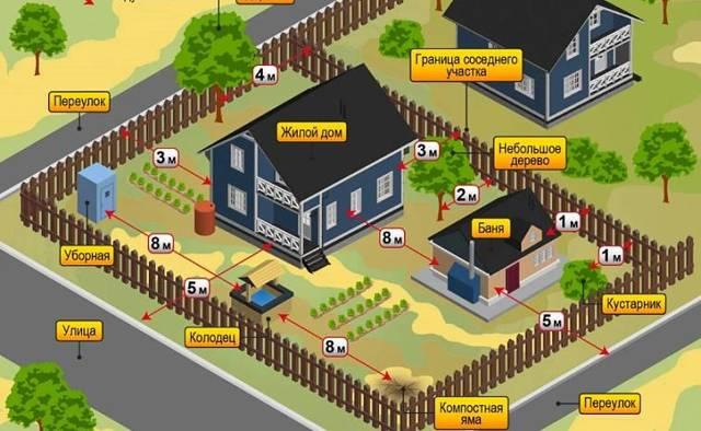 Строительство каркасного дома своими руками: проекты и чертежи