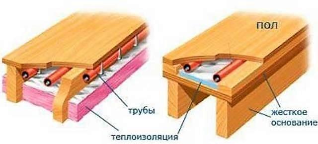 Теплый пол в деревянном доме с деревянными перекрытиями: как сделать своими руками