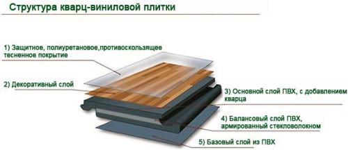 Что такое Винилам: каковы плюсы напольного покрытия, как его установить
