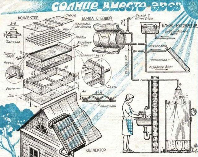 Изготовление воздушного солнечного коллектора своими руками