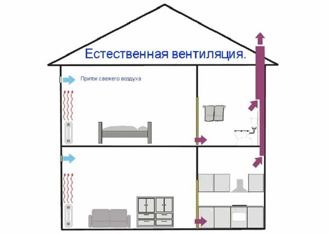 Трубы для вентиляции в частном доме: как сделать своими руками, схемы