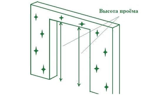 Размер дверного проема для двери 60–80 см