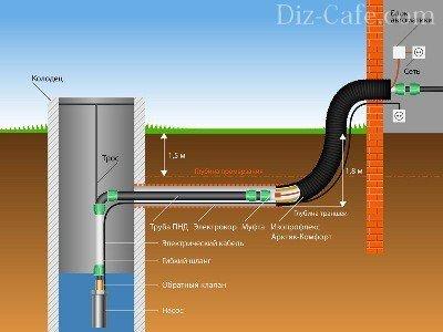 Насосные станции водоснабжения для частного дома: схемы подключения, установка своими руками