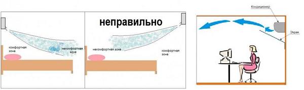 Установка кондиционера своими руками: инструкция и схема подключения