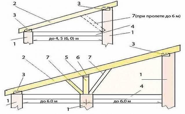 Ломаная, мансардная крыша своими руками: как сделать?