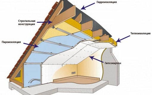 Утепление мансардной крыши изнутри: какой утеплитель лучше выбрать?