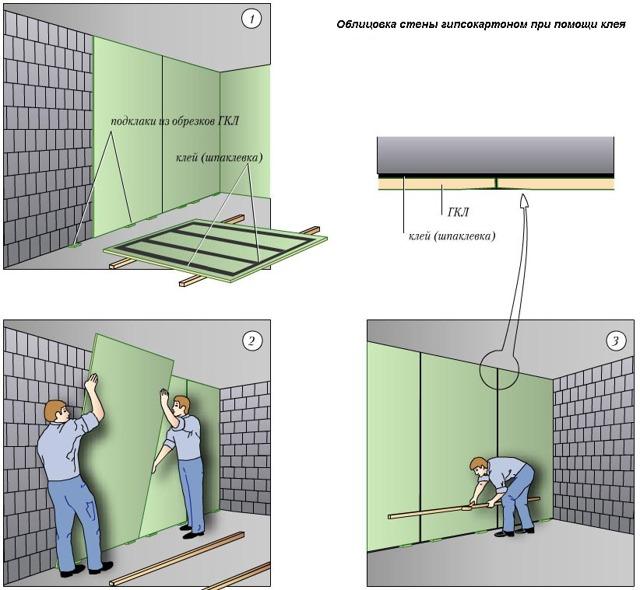 Плита ГВЛ (гипсоволокнистая) для стен: чем резать, как крепить, монтаж своими руками