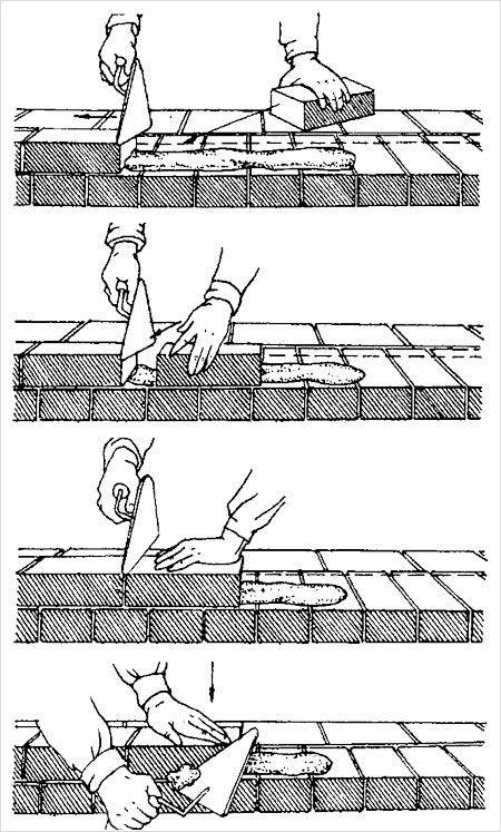 Правильная кладка кирпича своими руками
