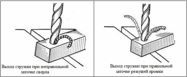 Как правильно заточить сверло по металлу в домашних условиях: угол заточки