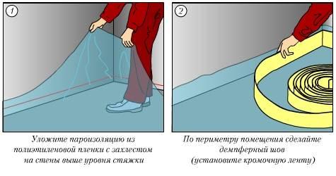 Что такое сухая стяжка пола своими руками?