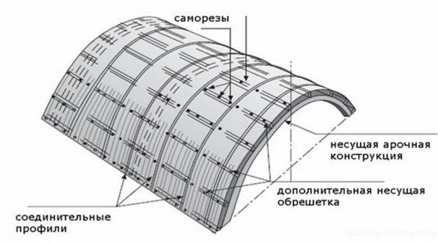 Как сделать навесы из поликарбоната своими руками по чертежу