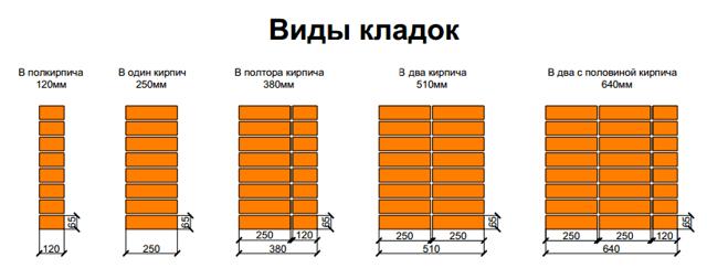 Расход раствора на 1 м2 кладки кирпича