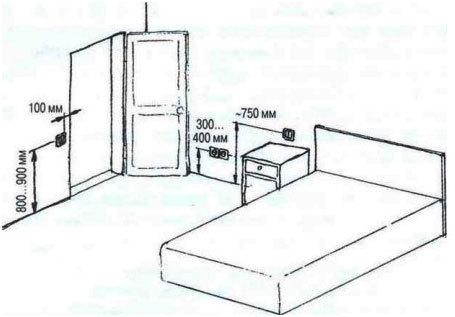 Высота установки розеток и выключателей от пола по евростандарту