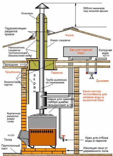 Монтаж дымохода из нержавейки своими руками: пошаговая инструкция установки сэндвич трубы