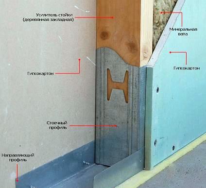 Как сделать стену из гипсокартона своими руками