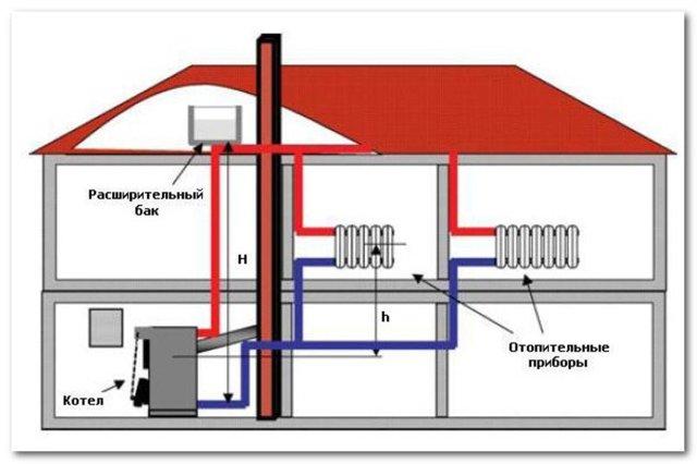 Паровое отопление в частном доме своими руками – как сделать?