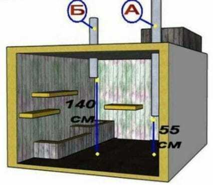 Вентиляция в погребе, гараже: как сделать вытяжку своими руками с одной или двумя трубами