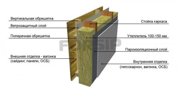Как сделать пирог каркасной стены: правильное построение конструкции