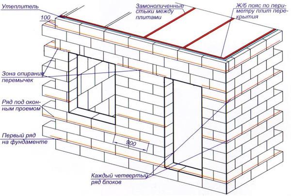 Как пристроить к дому пристройку из пеноблоков?