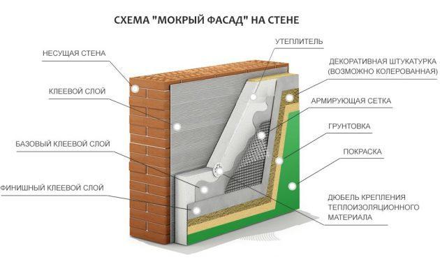Технология отделки фасада мокрой штукатуркой своими руками
