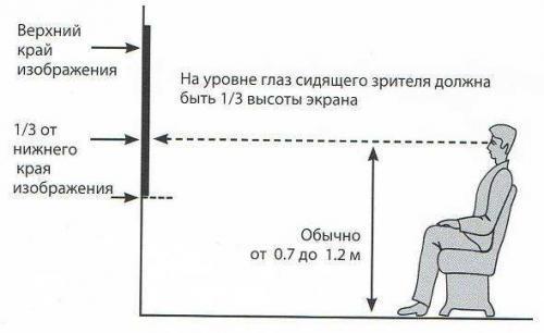 На каком расстоянии от пола правильно вешать телевизор?