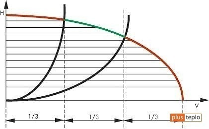 Подбор циркуляционного насоса для системы отопления
