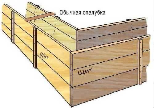 Как сделать опалубку для фундамента своими руками