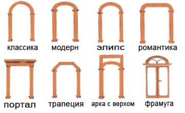 Межкомнатные и дверные арки из гипсокартона: как сделать пошагово своими руками?