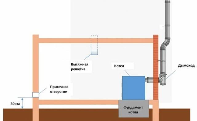 Газовая котельная: устройство, как сделать, требования