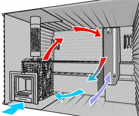 Вентиляция в сауне своими руками – как сделать?