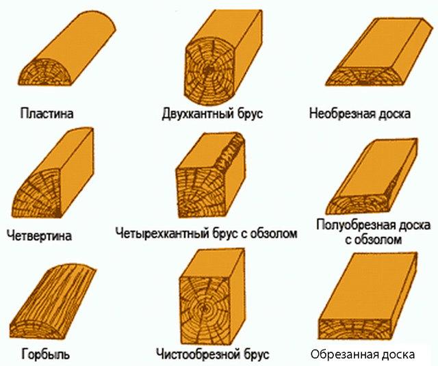 Как посчитать кубатуру бруса (объем)