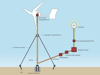 Ветряки для дома своими руками – какая модель самая подходящая?